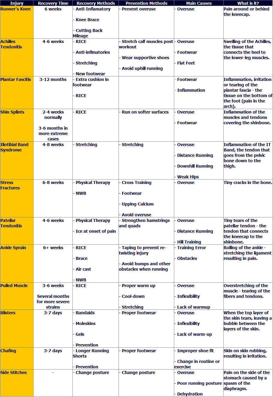 Table of running injuries with recovery and prevention methods