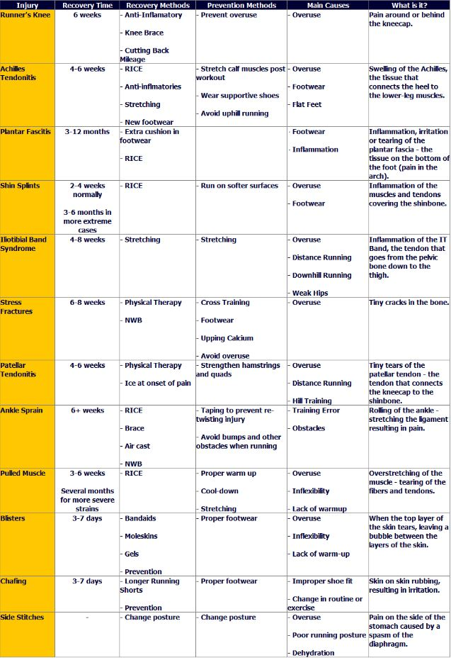 Injury recovery time table