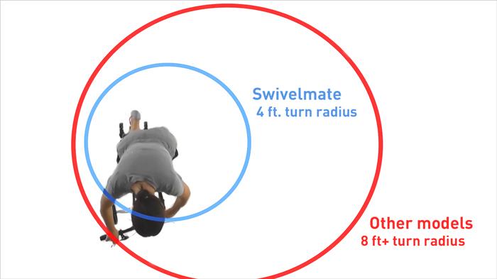 knee scooter turning radius comparison