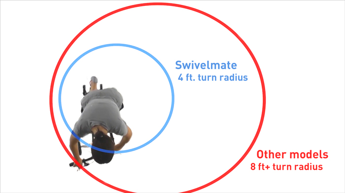 Swivelmate narrow turn radius