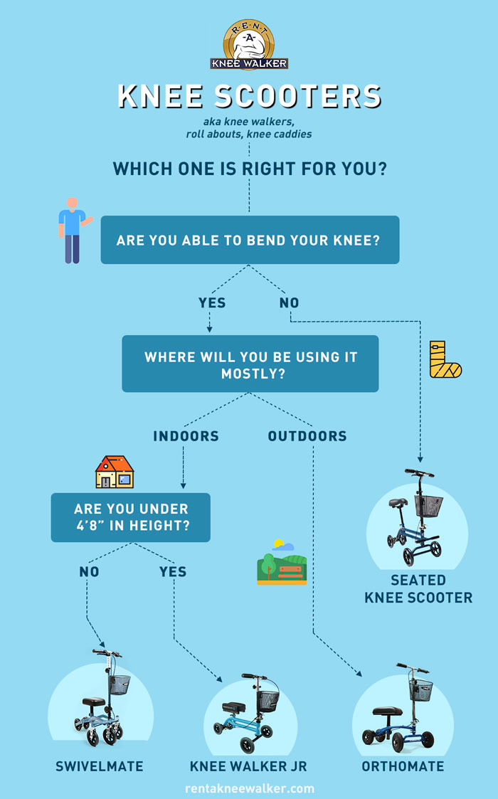 knee scooter decision chart